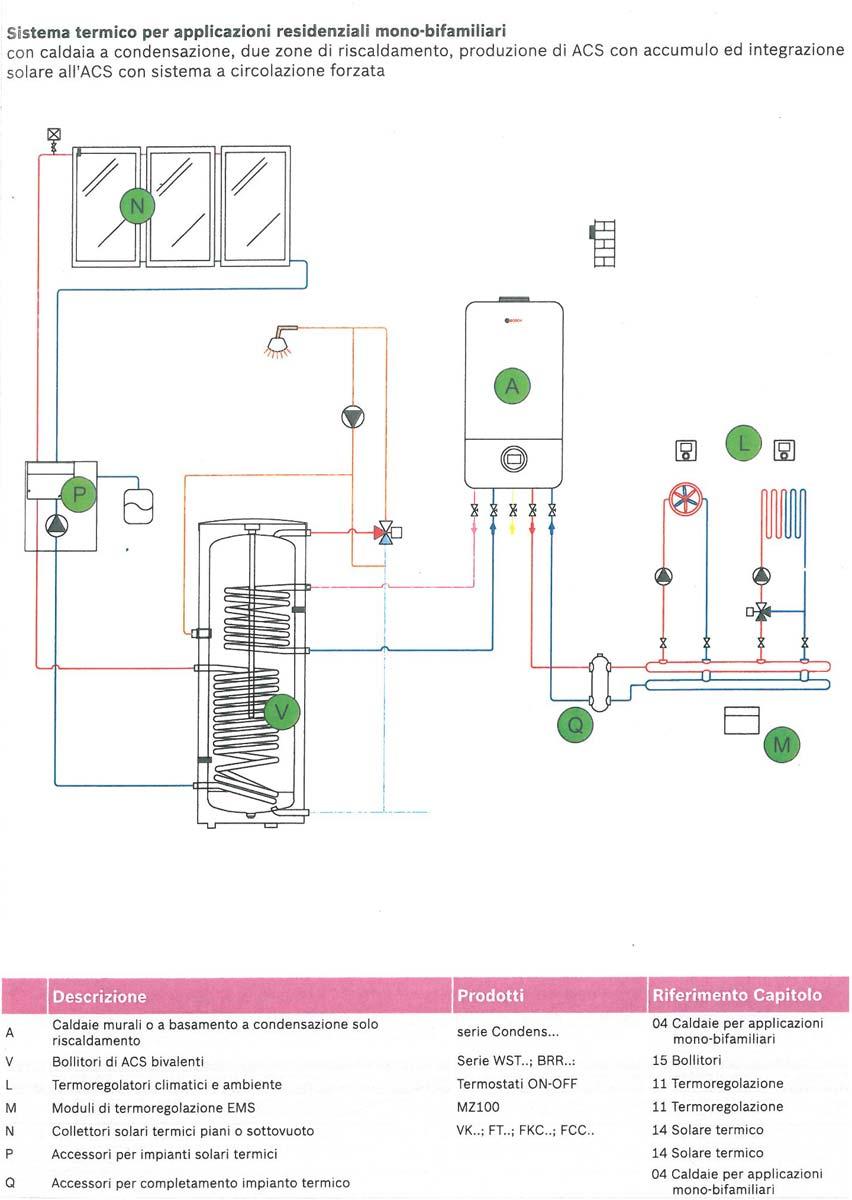 Sistema Termico con Caldaia a condensazione per Mono Bifamiliari