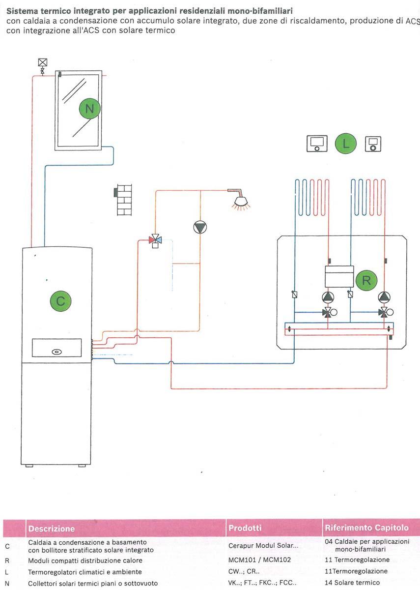Sistema Termico con Caldaia a condensazione con accumulo solare integrato per Mono Bifamiliari