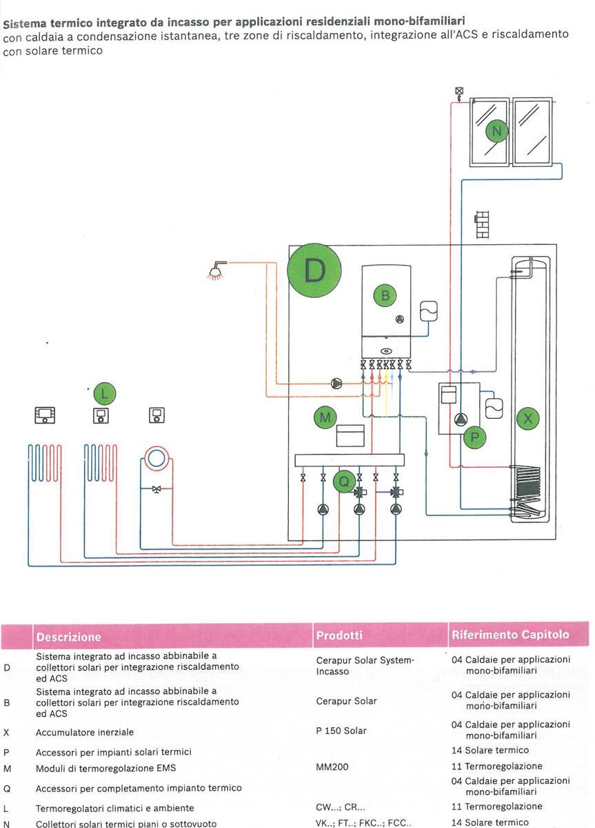 Sistema Termico integrato da incasso con Caldaia a condensazione instantanea per Mono Bifamiliari